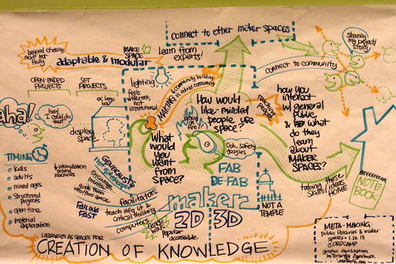 Planning the Chicago Public Library Innovation Lab; via  Beyond Design Chicago