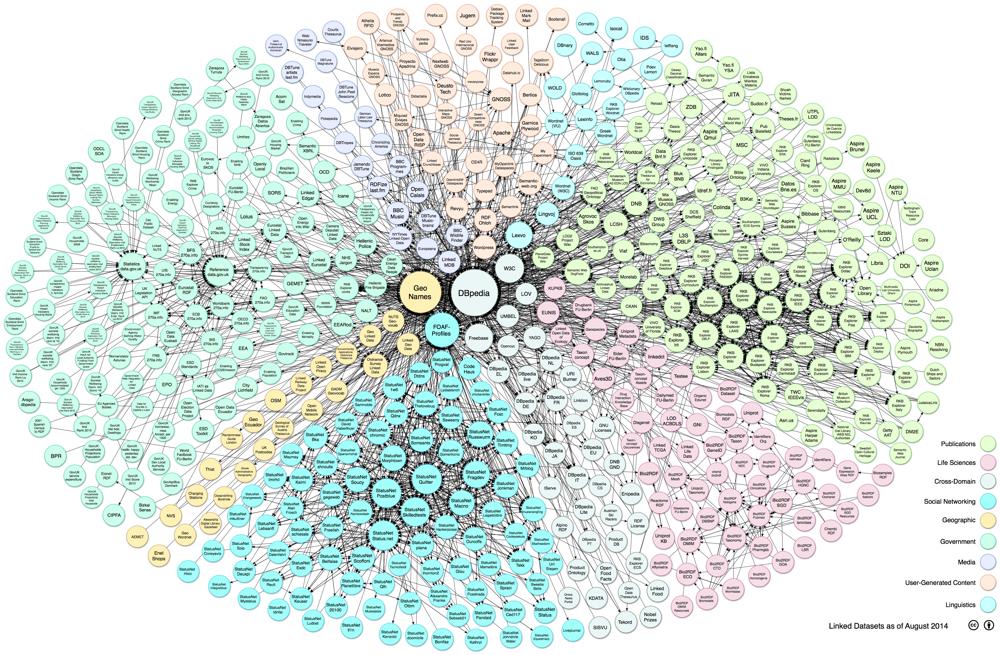 Linking Open Data cloud diagram 2014, by Max Schmachtenberg, Christian Bizer, Anja Jentzsch and Richard Cyganiak. http://lod-cloud.net/
