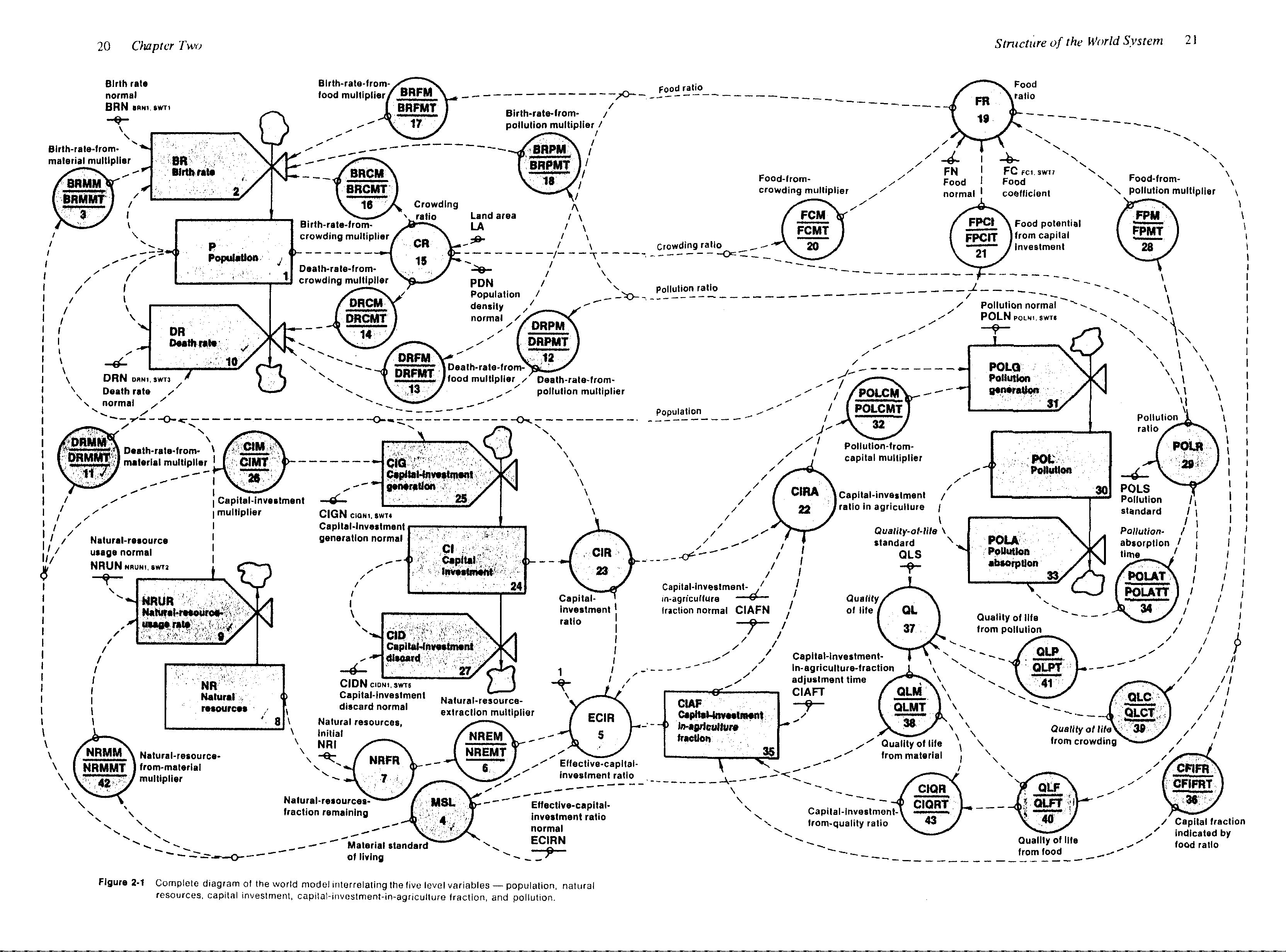 Nervous Net: Jay Forrester's World Dynamics, 1971